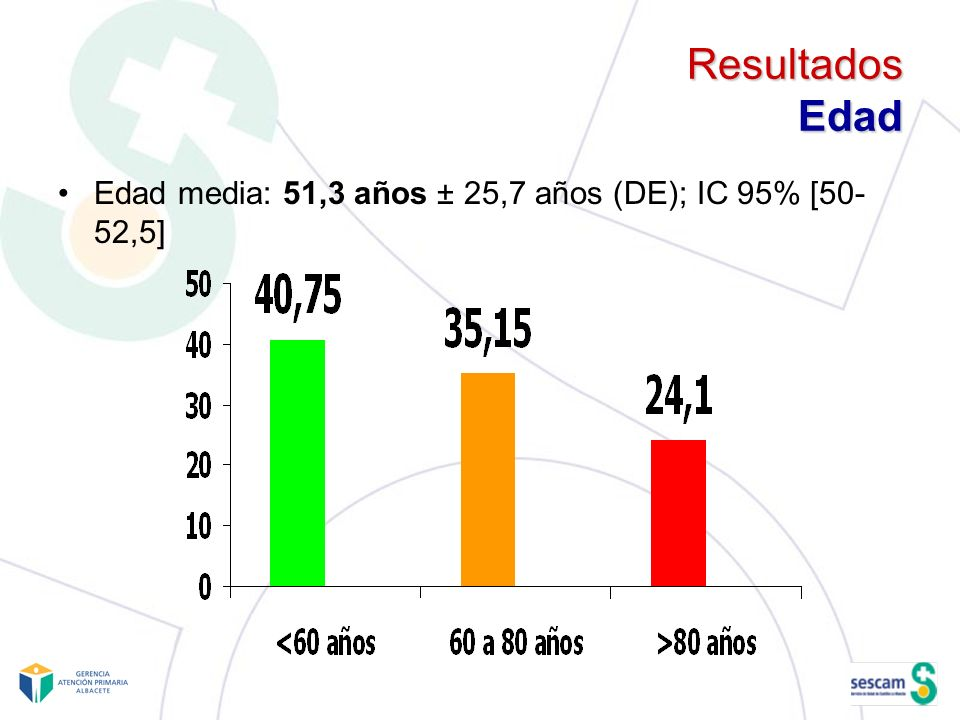Resultados Edad Edad media: 51,3 años ± 25,7 años (DE); IC 95% [50-52,5]